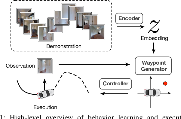 Figure 1 for Learning Composable Behavior Embeddings for Long-horizon Visual Navigation