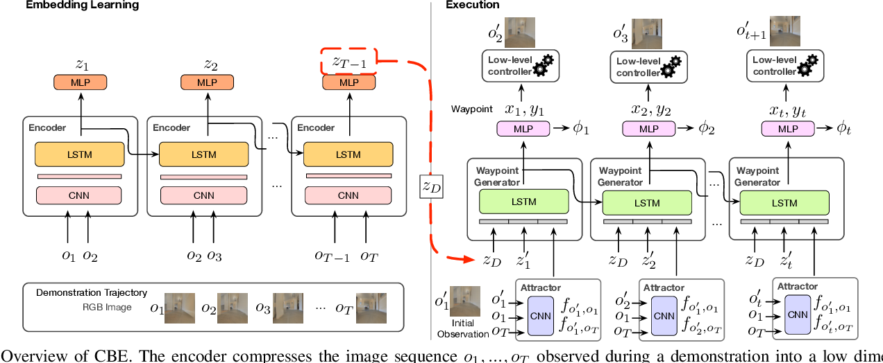 Figure 4 for Learning Composable Behavior Embeddings for Long-horizon Visual Navigation