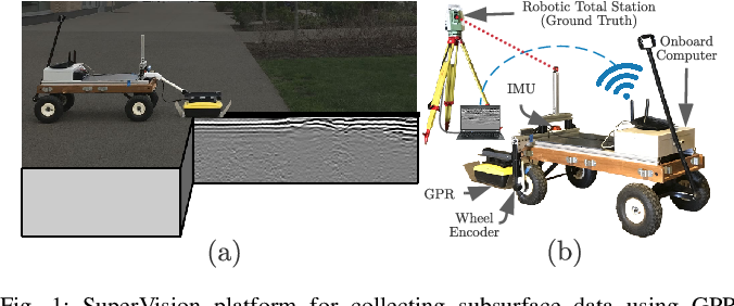 Figure 1 for CMU-GPR Dataset: Ground Penetrating Radar Dataset for Robot Localization and Mapping