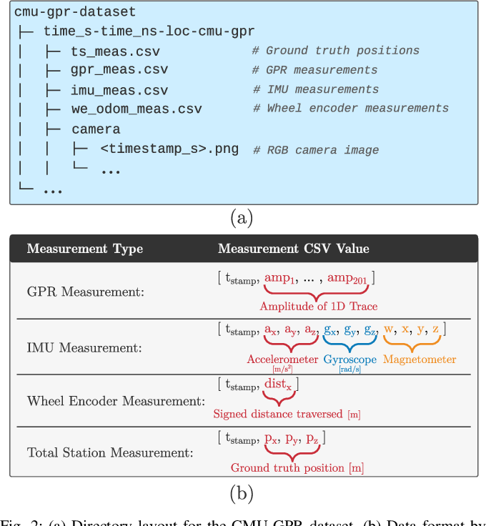 Figure 2 for CMU-GPR Dataset: Ground Penetrating Radar Dataset for Robot Localization and Mapping