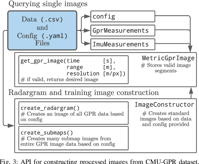 Figure 3 for CMU-GPR Dataset: Ground Penetrating Radar Dataset for Robot Localization and Mapping
