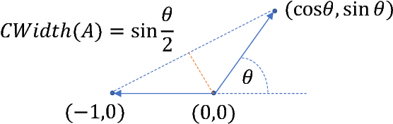 Figure 4 for Greedy Algorithms for Cone Constrained Optimization with Convergence Guarantees