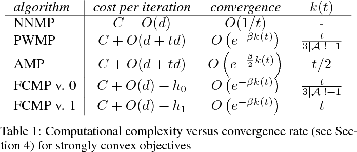 Figure 2 for Greedy Algorithms for Cone Constrained Optimization with Convergence Guarantees