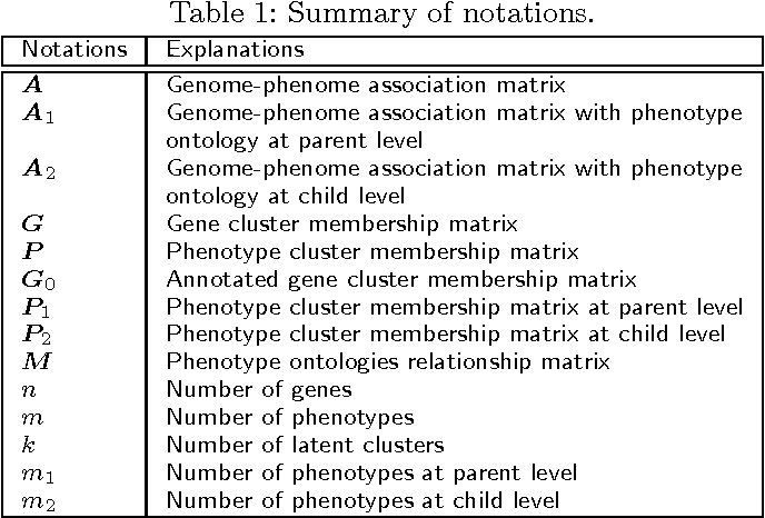 Figure 2 for Mining Functional Modules by Multiview-NMF of Phenome-Genome Association