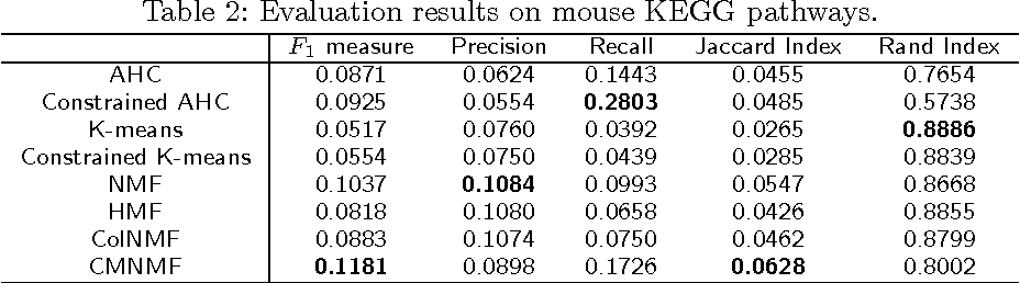 Figure 4 for Mining Functional Modules by Multiview-NMF of Phenome-Genome Association