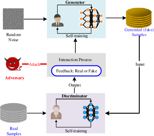 Figure 1 for RDP-GAN: A Rényi-Differential Privacy based Generative Adversarial Network