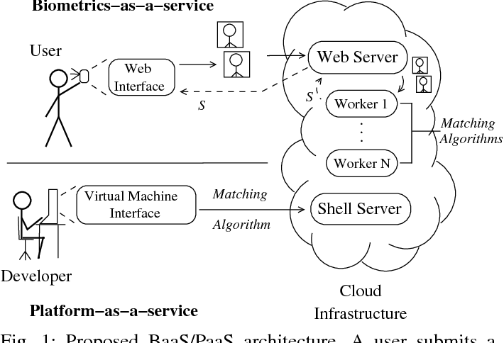 Figure 1 for Biometrics-as-a-Service: A Framework to Promote Innovative Biometric Recognition in the Cloud
