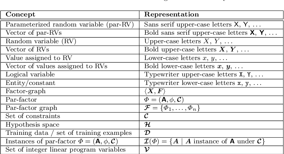 Figure 2 for Lifted Graphical Models: A Survey