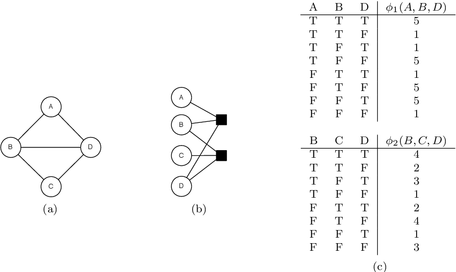 Figure 3 for Lifted Graphical Models: A Survey