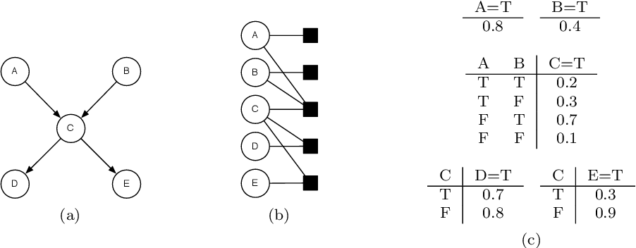 Figure 4 for Lifted Graphical Models: A Survey
