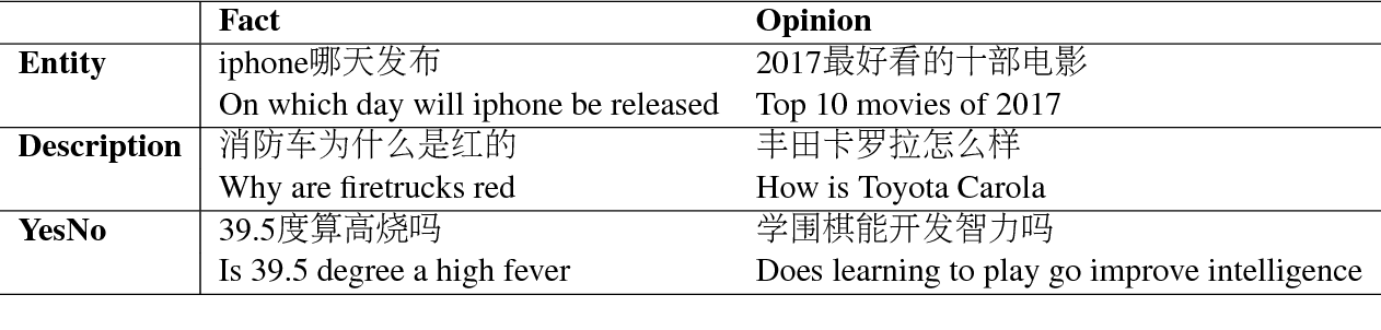 Figure 3 for DuReader: a Chinese Machine Reading Comprehension Dataset from Real-world Applications