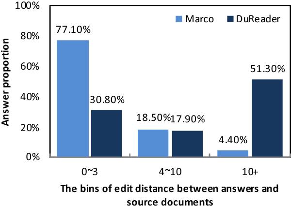 Figure 4 for DuReader: a Chinese Machine Reading Comprehension Dataset from Real-world Applications