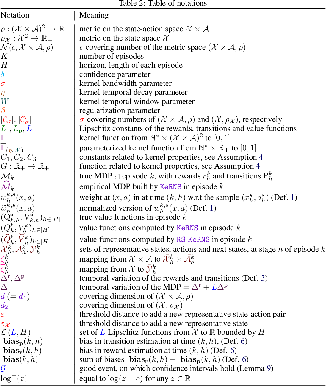 Figure 3 for A Kernel-Based Approach to Non-Stationary Reinforcement Learning in Metric Spaces