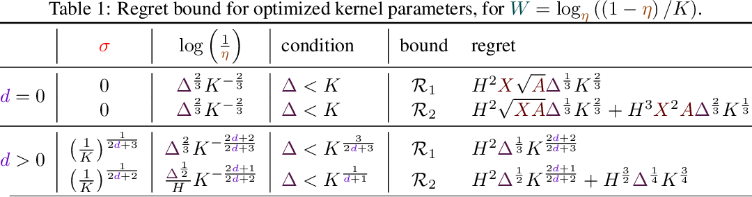 Figure 1 for A Kernel-Based Approach to Non-Stationary Reinforcement Learning in Metric Spaces