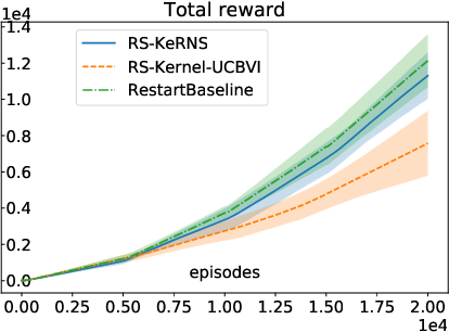 Figure 2 for A Kernel-Based Approach to Non-Stationary Reinforcement Learning in Metric Spaces