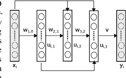 Figure 1 for Convergent Block Coordinate Descent for Training Tikhonov Regularized Deep Neural Networks