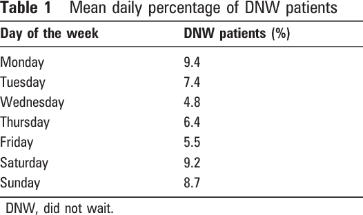 Table 1 Mean daily percentage of DNW patients