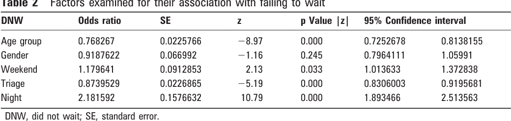 Table 2 Factors examined for their association with failing to wait