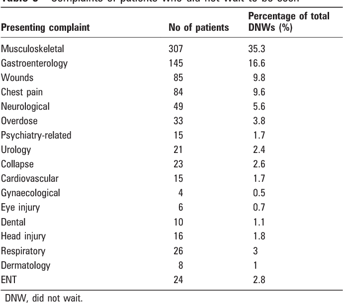 Table 3 Complaints of patients who did not wait to be seen