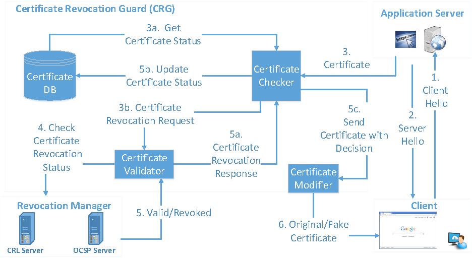 Figure 2 from Certificate Revocation Guard (CRG): An Efficient ...