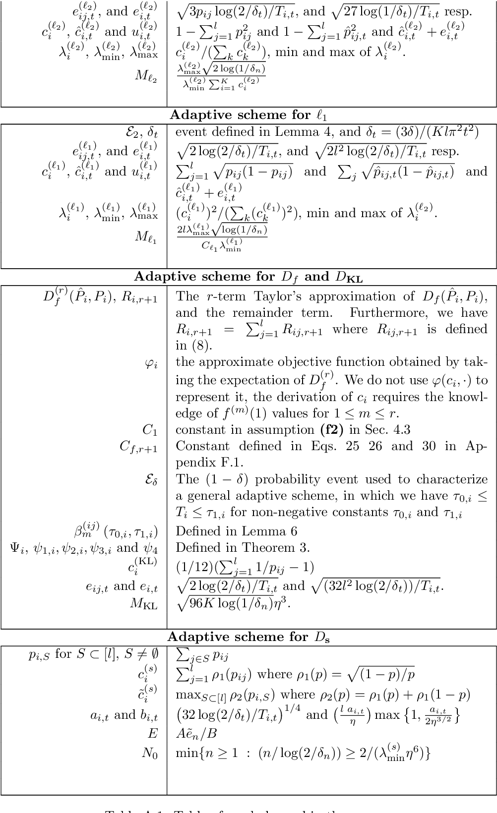 Figure 4 for Adaptive Sampling for Estimating Multiple Probability Distributions
