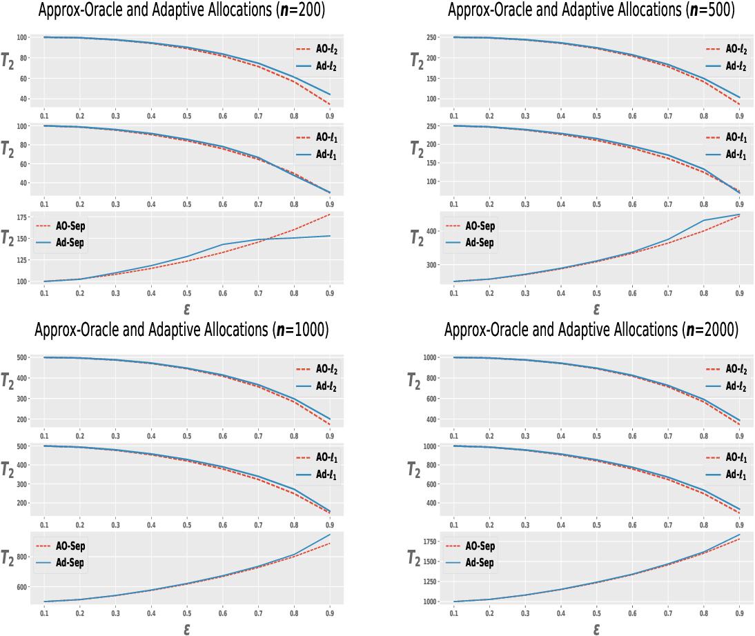 Figure 2 for Adaptive Sampling for Estimating Multiple Probability Distributions