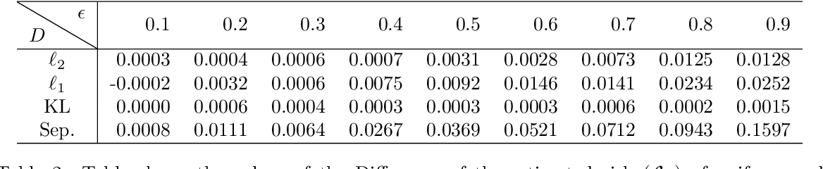 Figure 3 for Adaptive Sampling for Estimating Multiple Probability Distributions