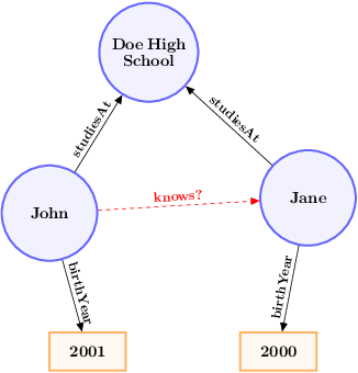 Figure 1 for Incorporating Literals into Knowledge Graph Embeddings
