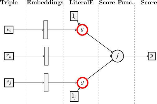 Figure 3 for Incorporating Literals into Knowledge Graph Embeddings