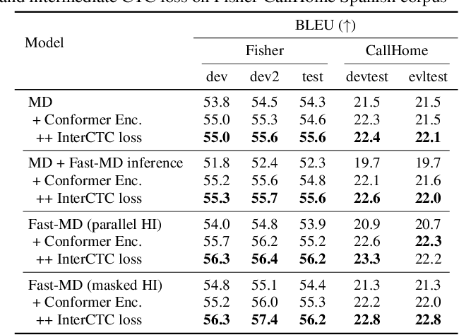 Figure 3 for Fast-MD: Fast Multi-Decoder End-to-End Speech Translation with Non-Autoregressive Hidden Intermediates