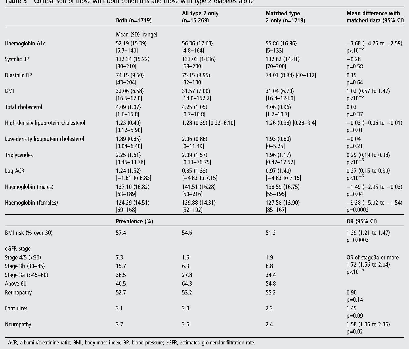 Table 3 from Gout and diabetes: a common combination  - Semantic Scholar