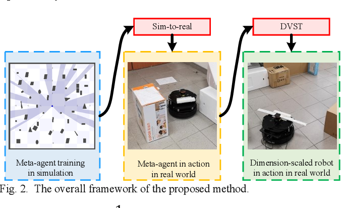 Figure 2 for Map-less Navigation: A Single DRL-based Controller for Robots with Varied Dimensions