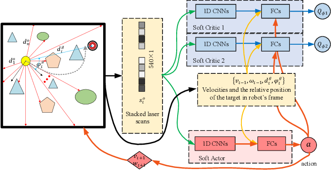Figure 4 for Map-less Navigation: A Single DRL-based Controller for Robots with Varied Dimensions