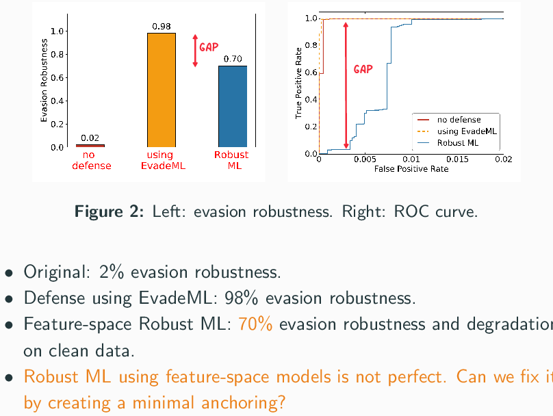 Figure 2 for A Framework for Validating Models of Evasion Attacks on Machine Learning, with Application to PDF Malware Detection