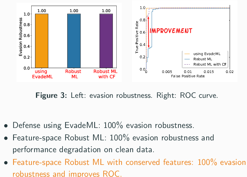 Figure 3 for A Framework for Validating Models of Evasion Attacks on Machine Learning, with Application to PDF Malware Detection