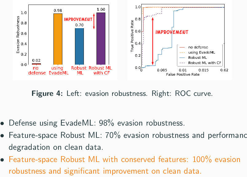 Figure 4 for A Framework for Validating Models of Evasion Attacks on Machine Learning, with Application to PDF Malware Detection