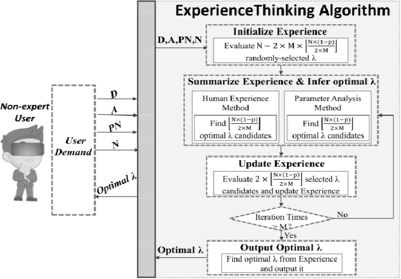 Figure 3 for ExperienceThinking: Hyperparameter Optimization with Budget Constraints