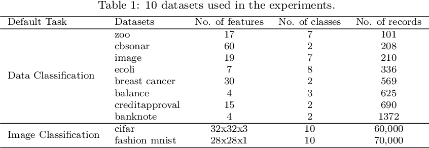 Figure 2 for ExperienceThinking: Hyperparameter Optimization with Budget Constraints