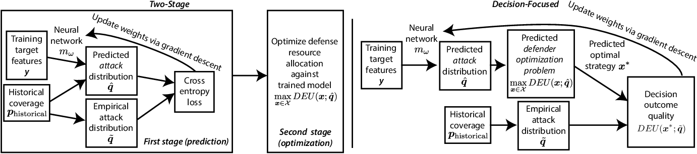 Figure 2 for Decision-Focused Learning of Adversary Behavior in Security Games