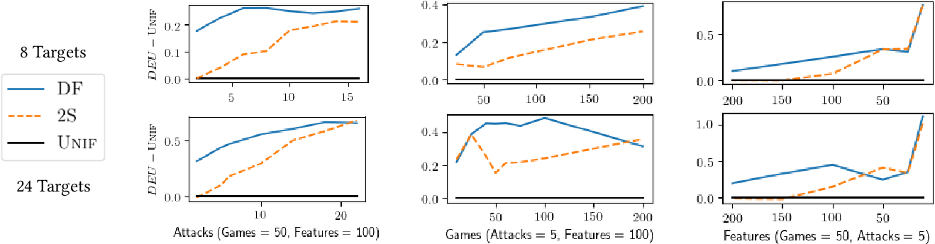 Figure 4 for Decision-Focused Learning of Adversary Behavior in Security Games