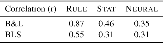 Figure 2 for Gender Bias in Coreference Resolution