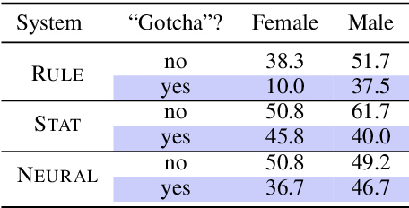 Figure 4 for Gender Bias in Coreference Resolution