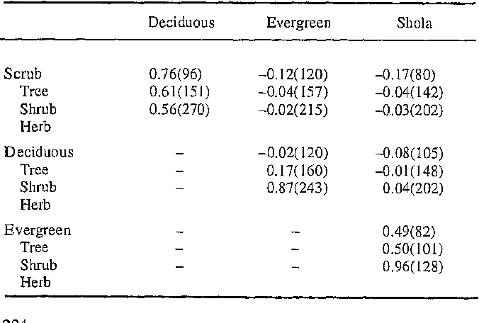 Table 3 from Does forest type classification reflect spatial