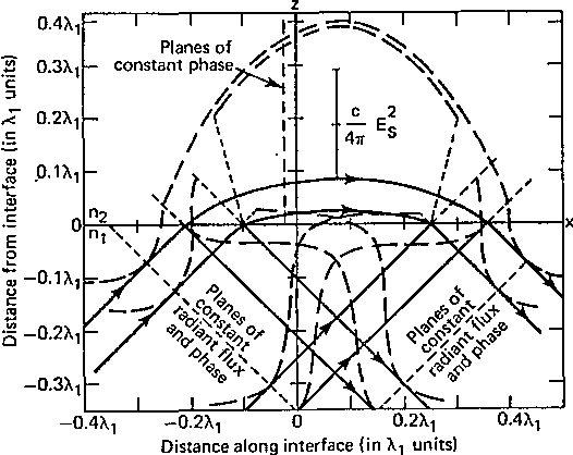Figure 4 From Total Internal Reflection A Deeper Look