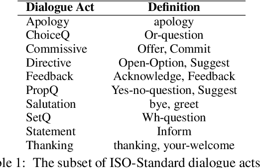 Figure 2 for Policy-Driven Neural Response Generation for Knowledge-Grounded Dialogue Systems