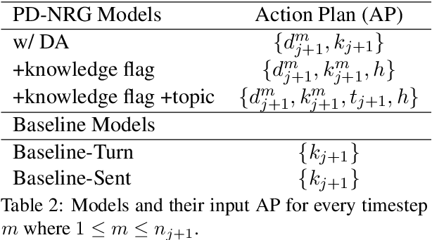 Figure 4 for Policy-Driven Neural Response Generation for Knowledge-Grounded Dialogue Systems