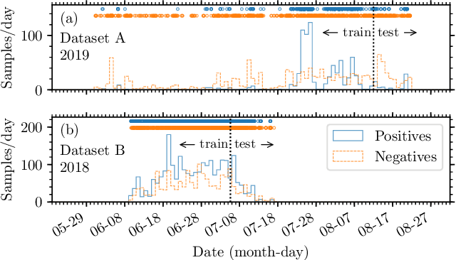 Figure 2 for Performance of a Deep Neural Network at Detecting North Atlantic Right Whale Upcalls
