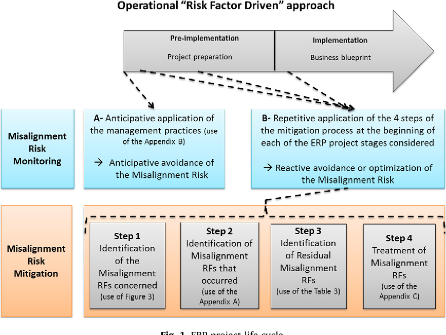 An operational risk factor driven approach for the mitigation and figure 1 malvernweather Image collections