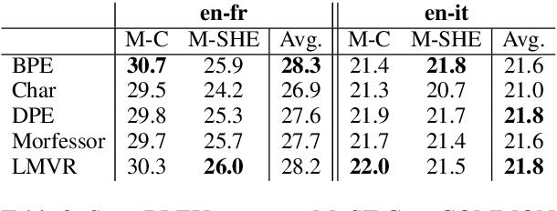 Figure 2 for How to Split: the Effect of Word Segmentation on Gender Bias in Speech Translation