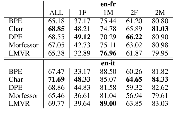 Figure 3 for How to Split: the Effect of Word Segmentation on Gender Bias in Speech Translation